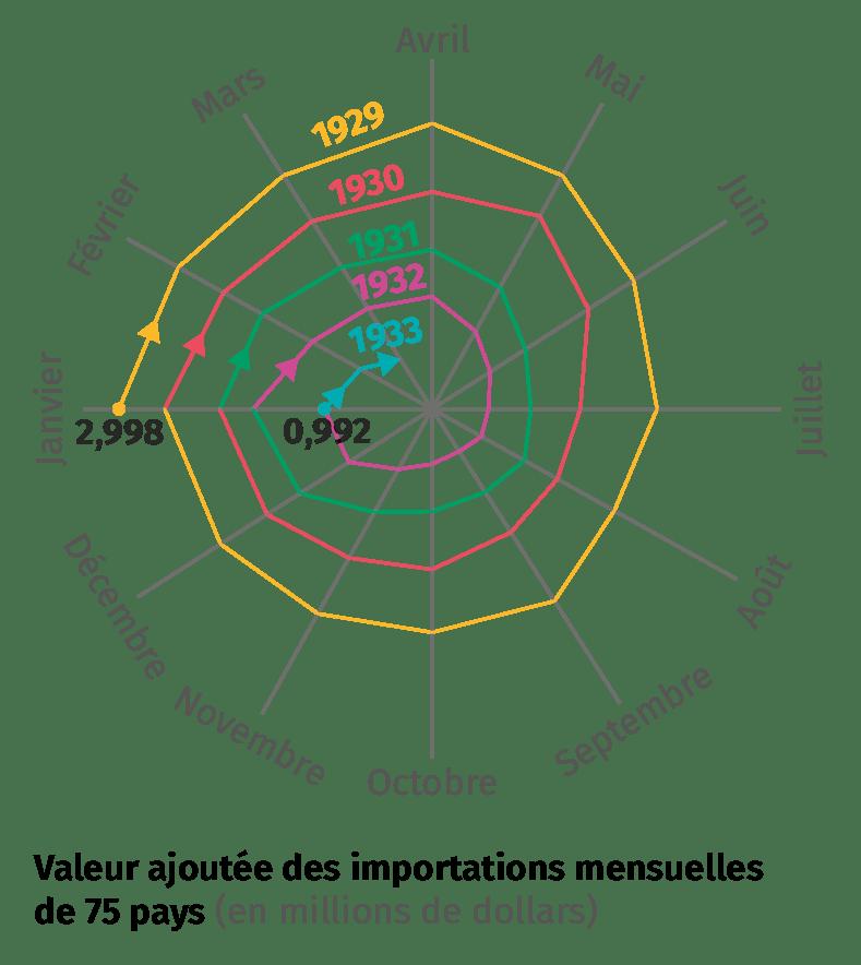 L'effondrement du commerce international, diagramme de la valeur ajoutée des importations mensuelles de 75 pays