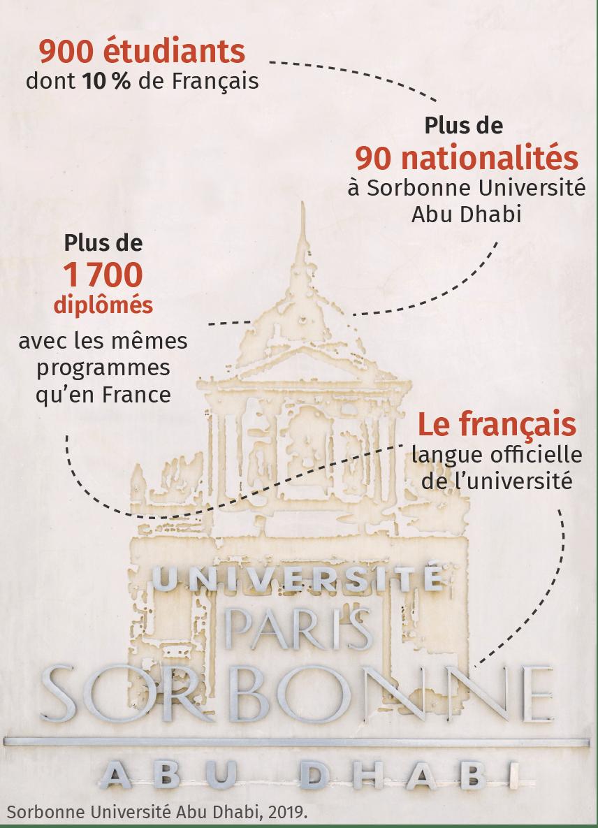 Le rayonnement culturel français à travers la Sorbonne Abu Dhabi