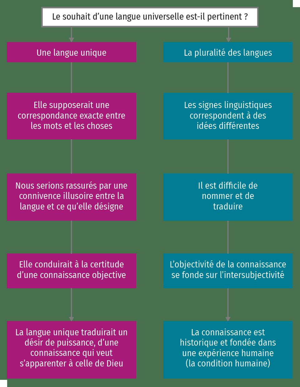 Schéma sur le langage