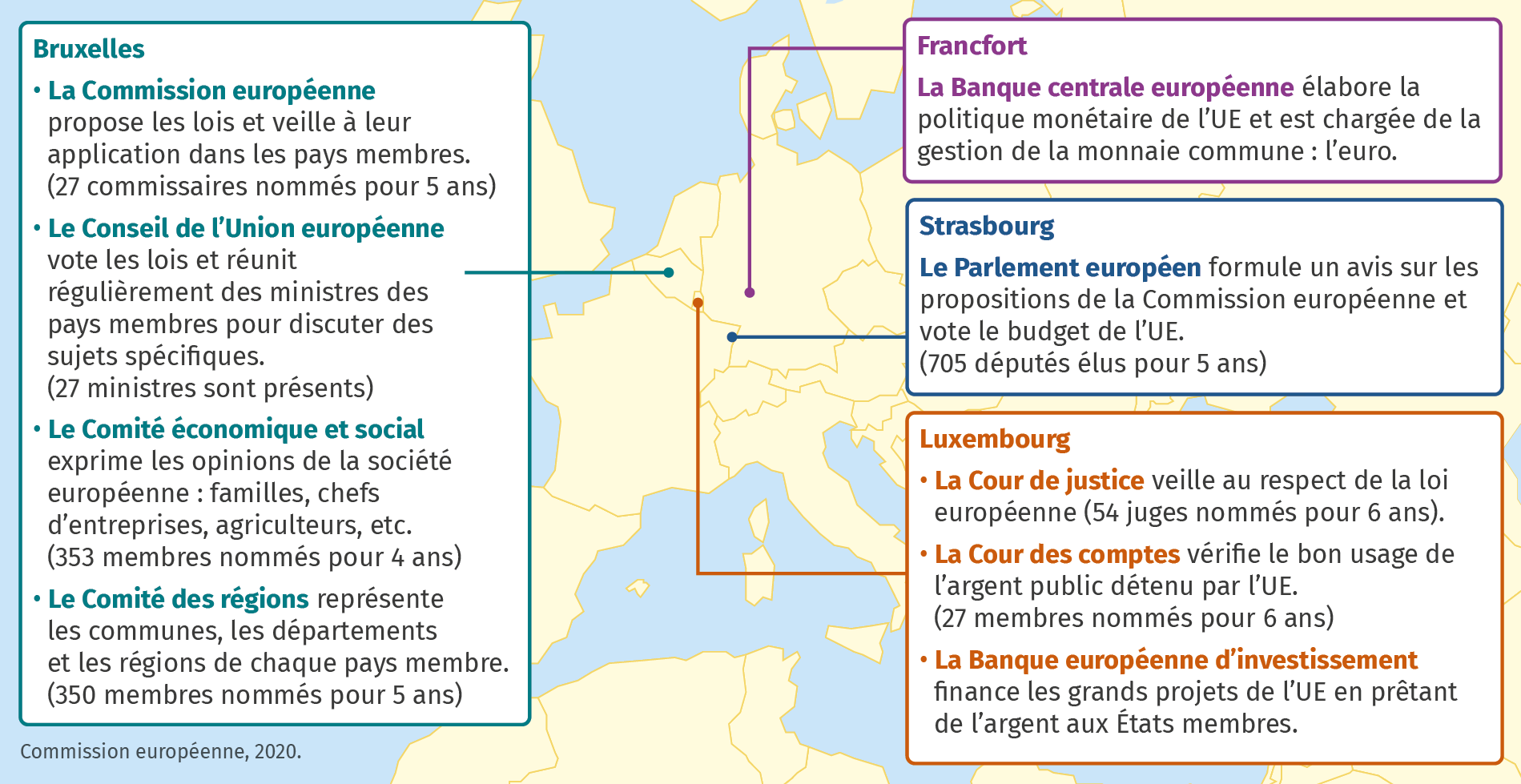 Les principales institutions de l'Union européenne