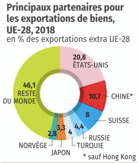 Principaux partenaires pour les exportations de biens