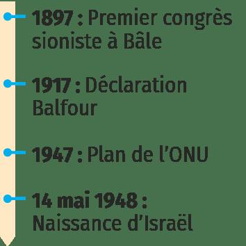 1948 : la naissance de l'État d'Israël