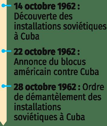 1962 : la crise des missiles de Cuba