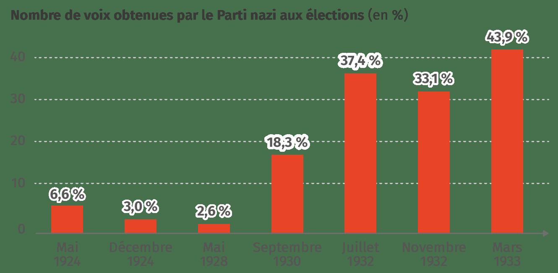 La percée électorale du NSDAP