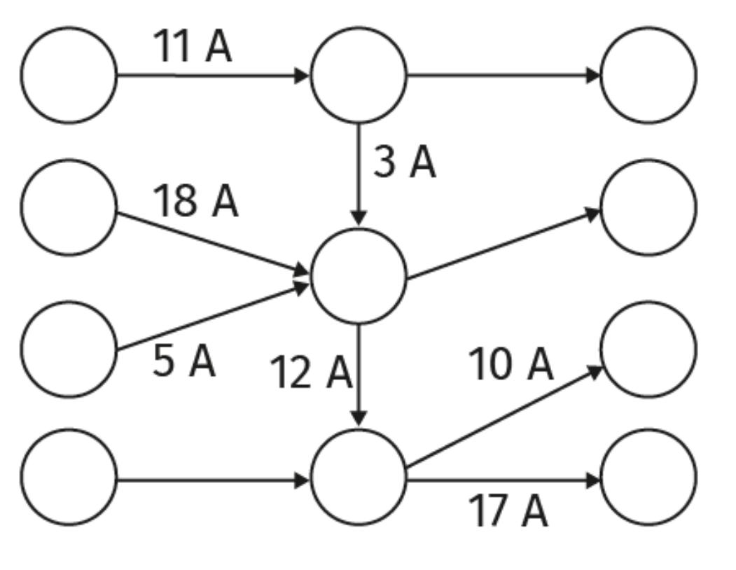 Graphe d'un réseau plus complet