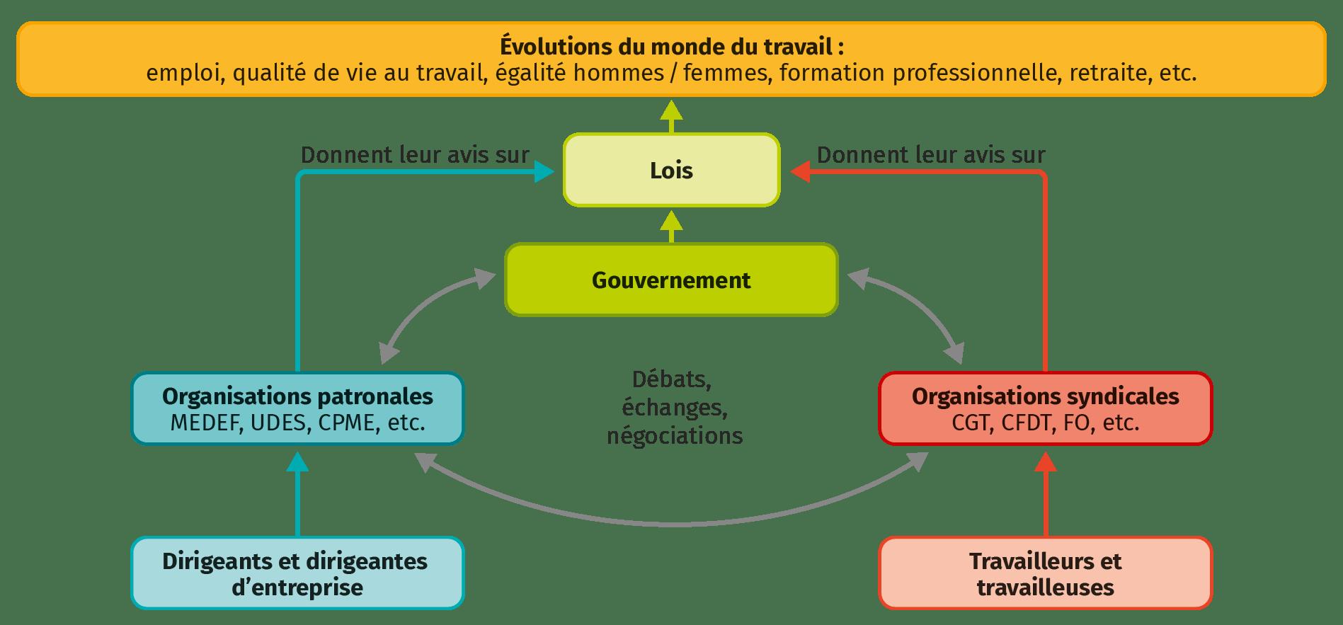 Le fonctionnement du dialogue social
