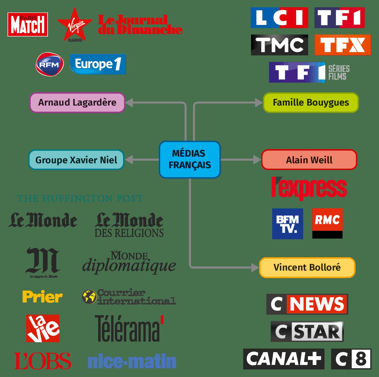 En France, quelques millionnaires possèdent la plupart  des médias