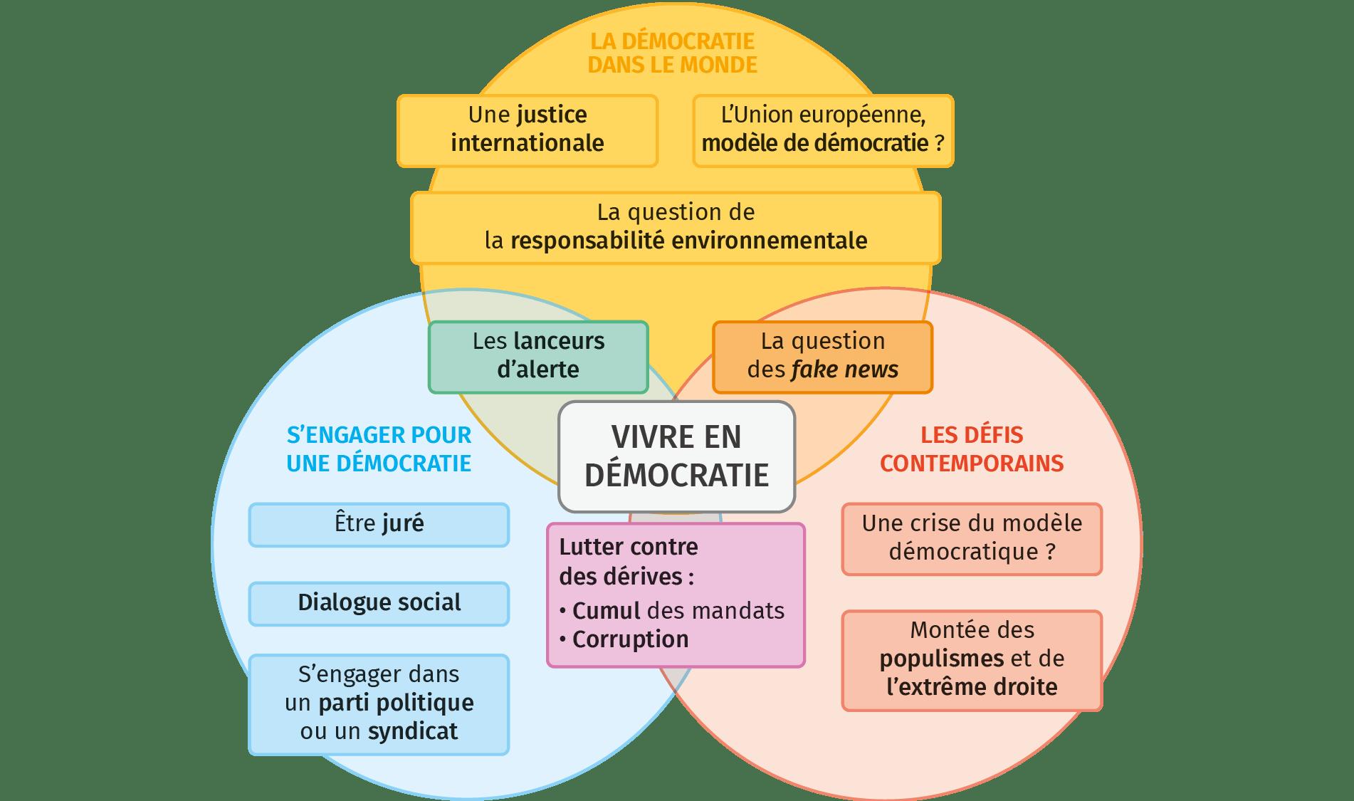 Schéma de synthèse Vivre en déocratie