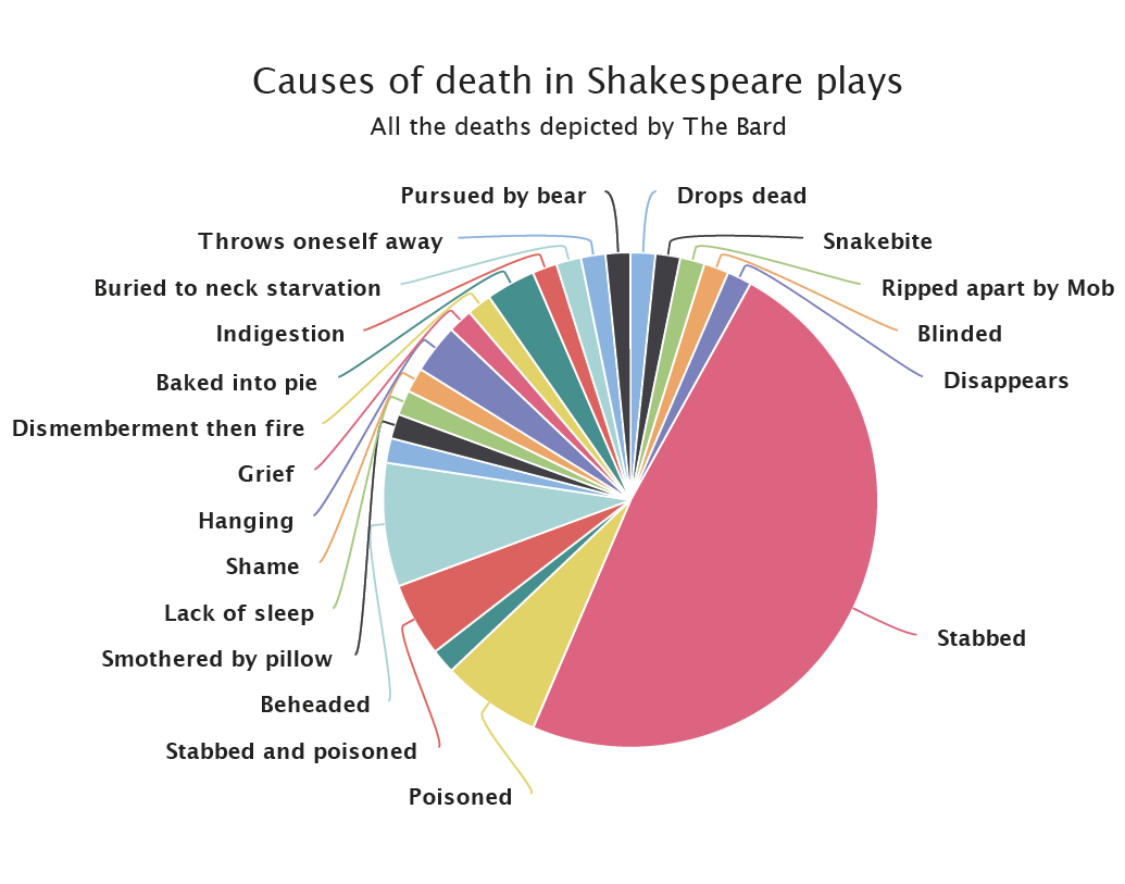 Infography on the causes of death in Shakespeare plays