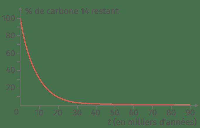 Courbe du pourcentage de carbone 14