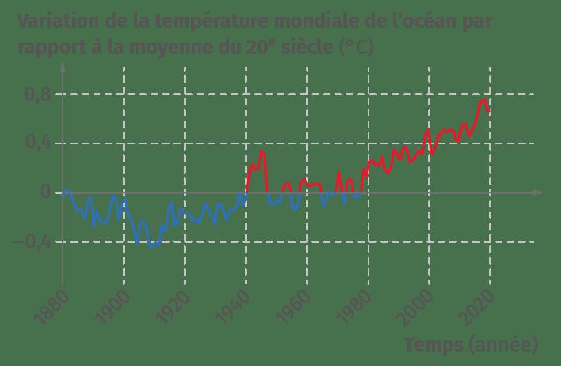 Variation de la température mondiale de l'océan
