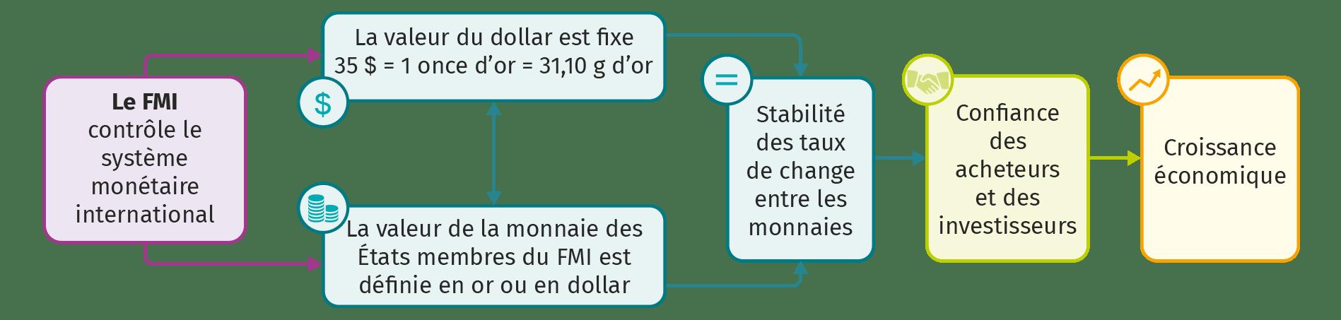Un nouveau système monétaire international