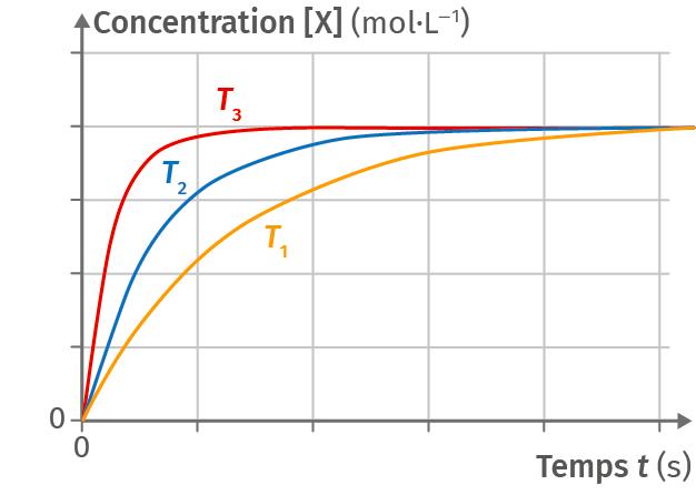 Influence de la température