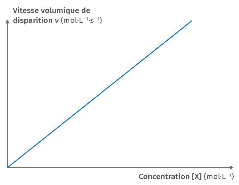 Courbe de représentation de v = f([X])