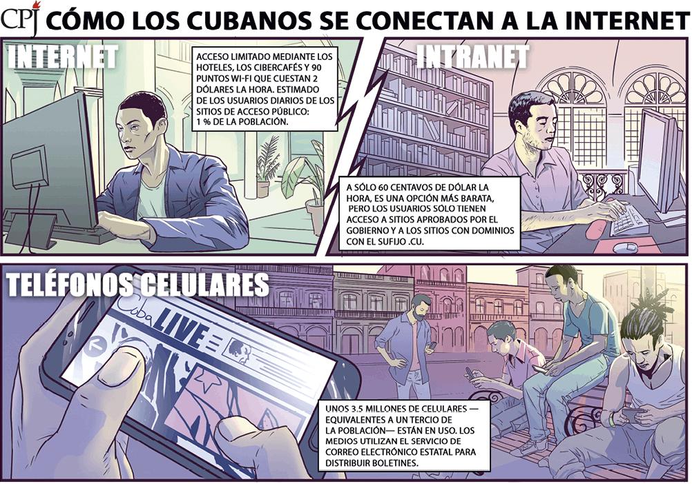 Jack A. Forbes, Cómo los cubanos se conectan a la Internet, CPJ.