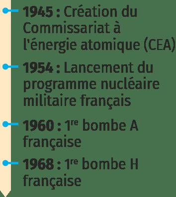 La France, une puissance nucléaire