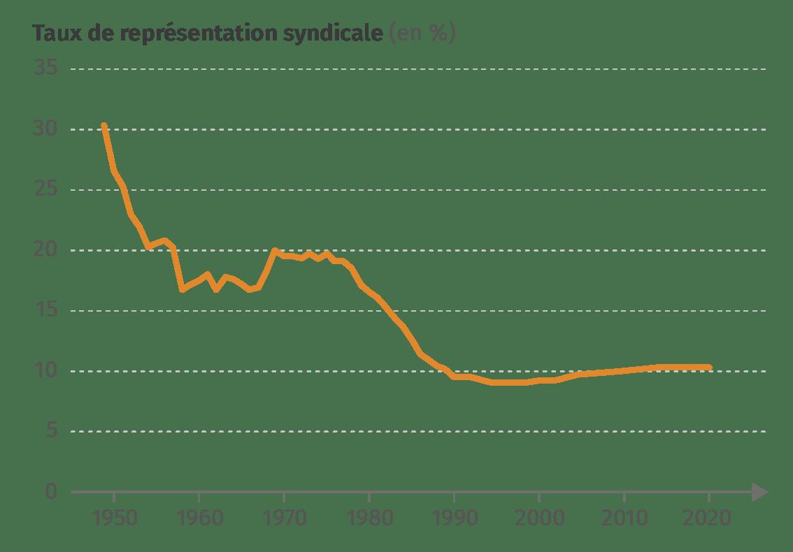 Une crise de la représentation syndicale