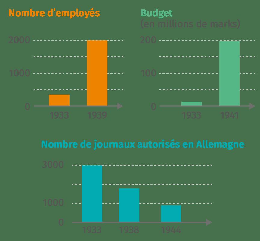 En Allemagne, le rôle du ministère de l'Éducation et de la Propagande