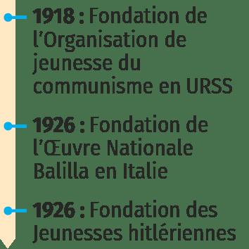 Frise sur la jeunesse dans les régimes totalitaires