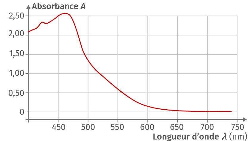 Spectre d'absorption du diiode