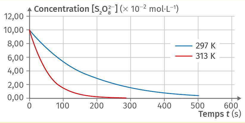 Concentration en ion