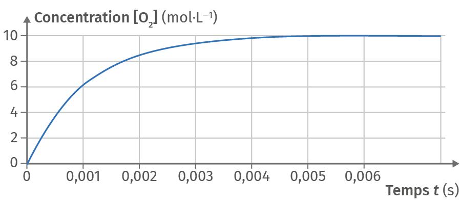 Décomposition du pentoxyde d'azote