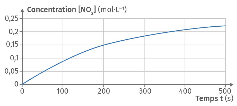 Décomposition du entoxyde d'azote