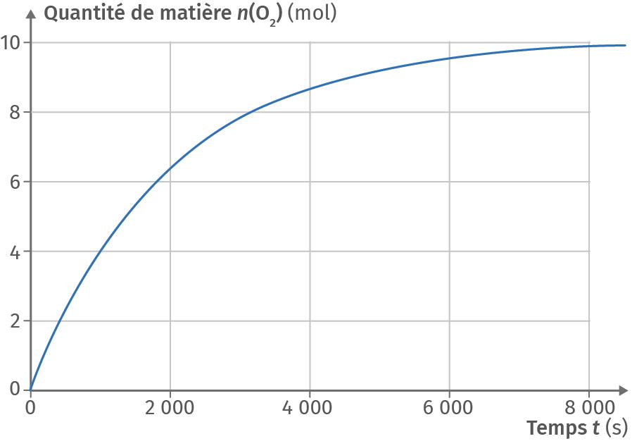 Décomposition du peroxyde d'hydrogène