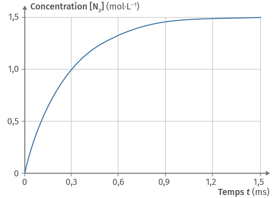 Concentration du diazote