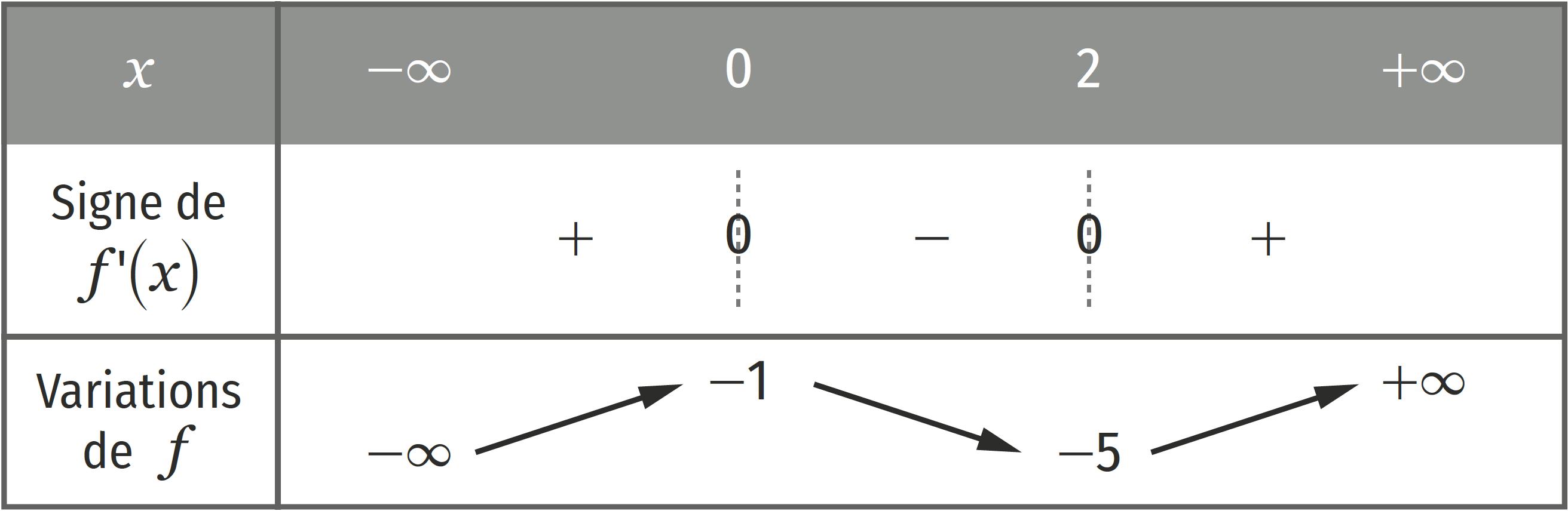 Continuité - 2. Le théorème des valeurs intermédiaires - B. Cas des fonctions strictement monotones