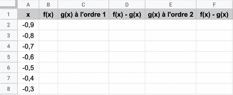 maths spé - chapitre 7 - Compléments sur la dérivation - TP2. Approximation d'une fonction