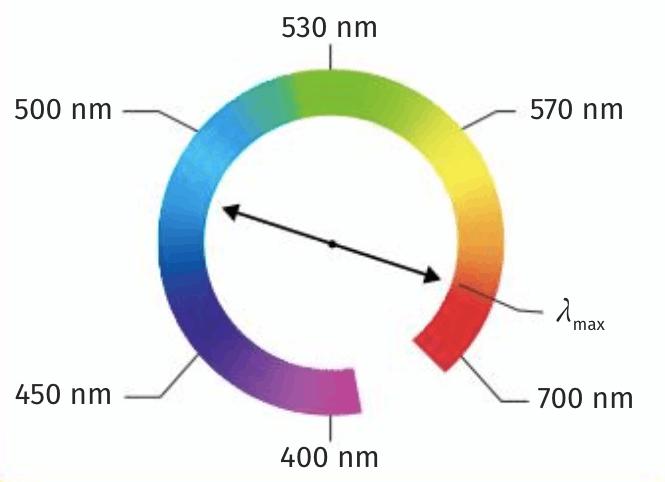 Couleur et spectre UV du bleu de méthylène