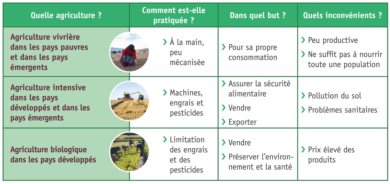 <stamp theme='his-green2'>Doc. 2</stamp> Les principaux types d'agriculture dans le monde