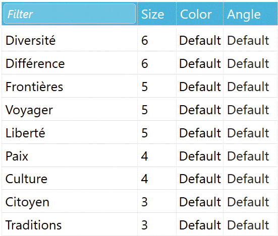 Exemple d'une liste de mots