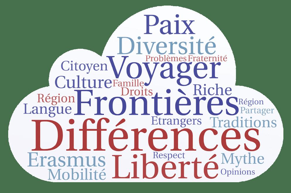 Exemple d'un nuage de mots