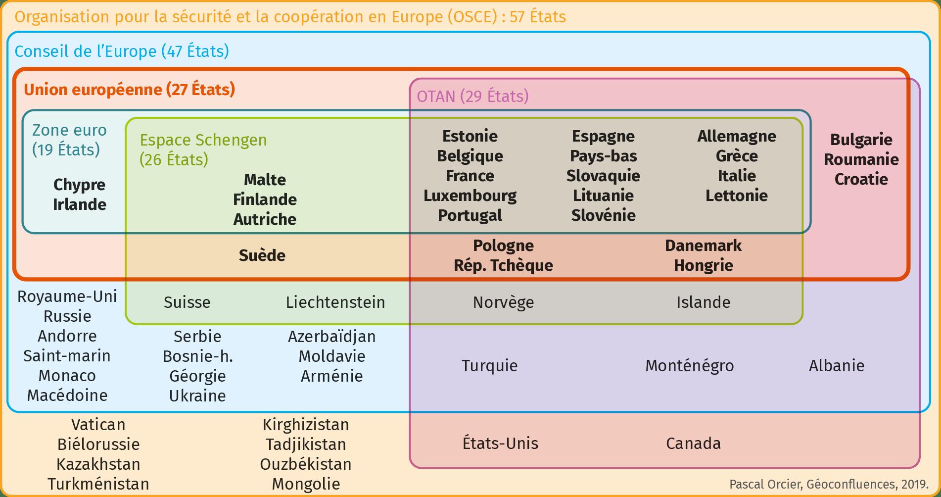 Infographie sur des alliances à différentes échelles