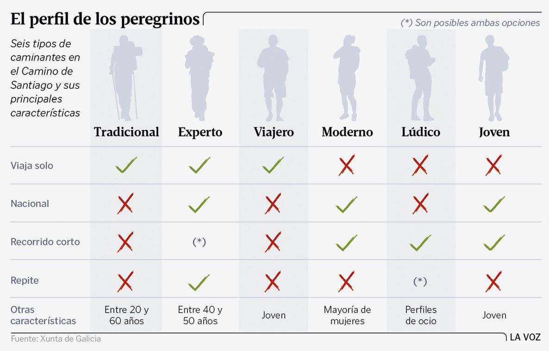 Elisa Álvarez, Los seis perfiles del peregrino, 2018