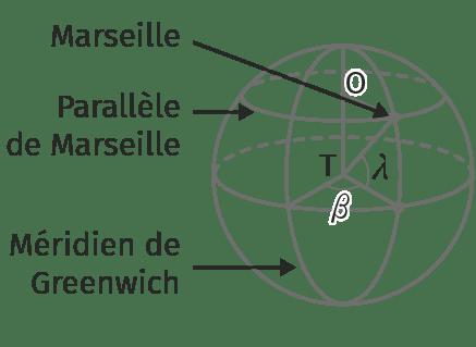 Schéma de la Terre