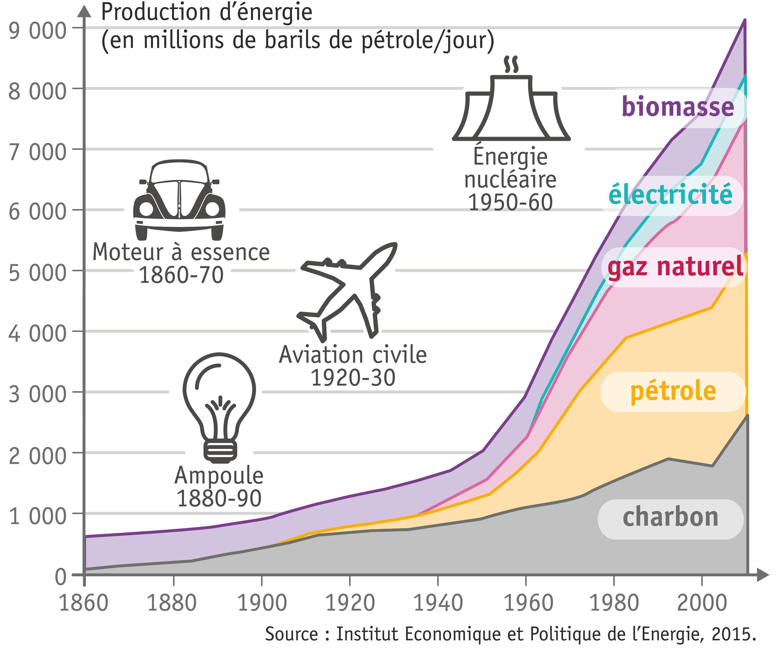 <stamp theme='his-green2'>Doc. 1</stamp> L'évolution de la consommation d'énergie dans le monde depuis la révolution industrielle