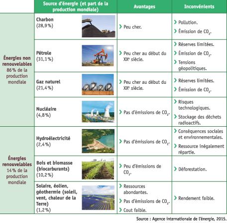 <stamp theme='his-green2'>Doc. 3</stamp> Les énergies produites dans le monde