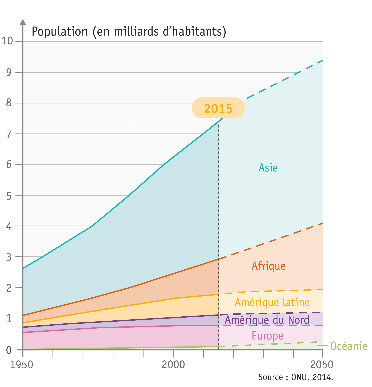 <stamp theme='his-green2'>Doc. 1</stamp> La croissance de la population mondiale entre 1950 et 2050 (projection)