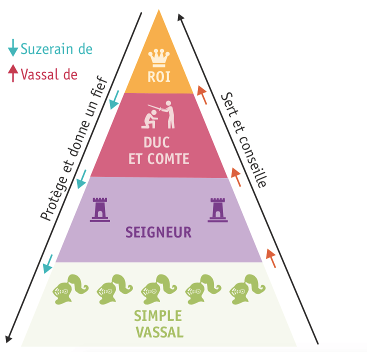 <stamp theme='his-green2'>Doc. 3</stamp> La pyramide vassalique