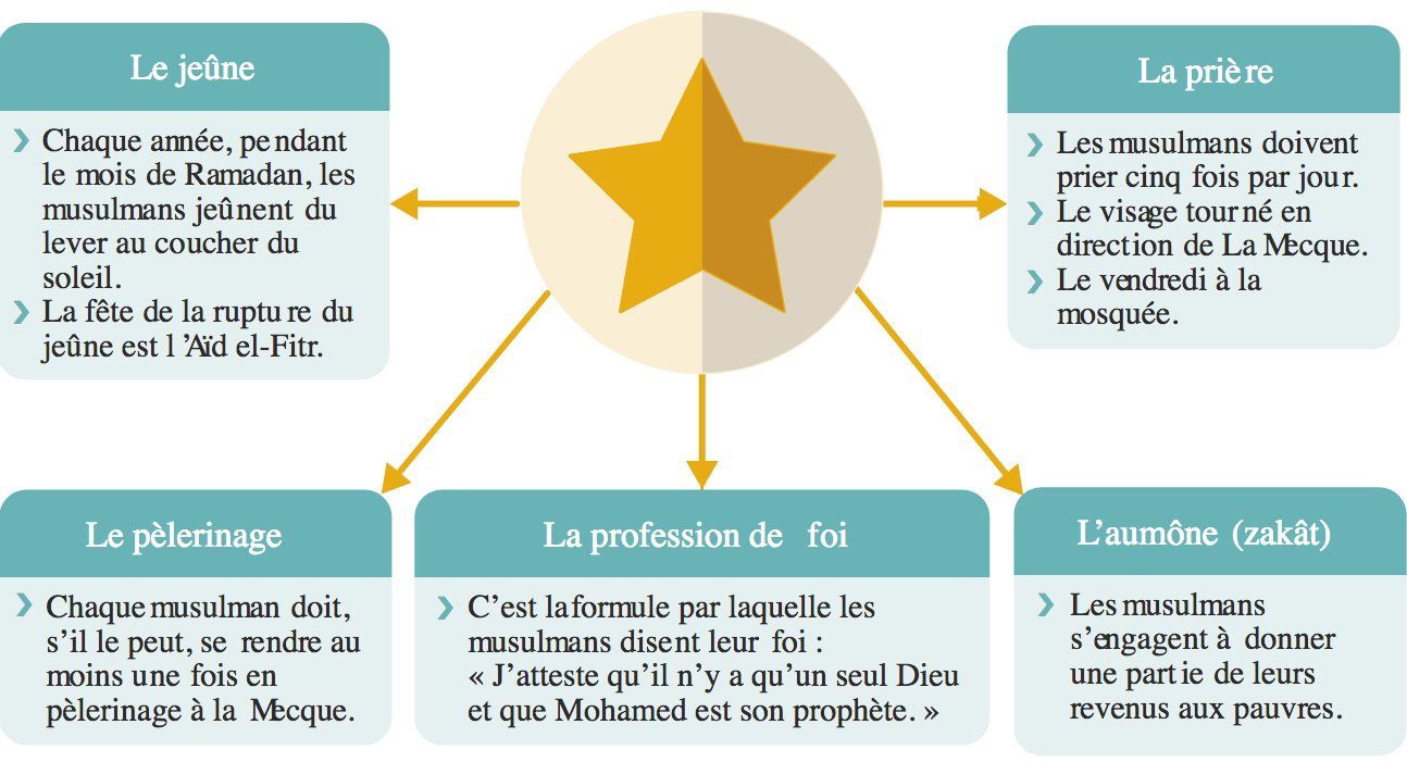 <stamp theme='his-green2'>Doc. 4</stamp> Les cinq piliers de l'islam