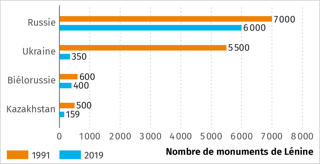 Infographie sur le nombre de monuments de Lénine