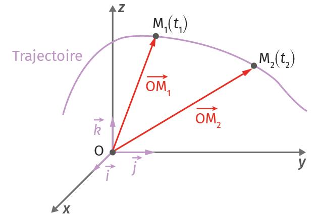 Représentation graphiue du vecteur position