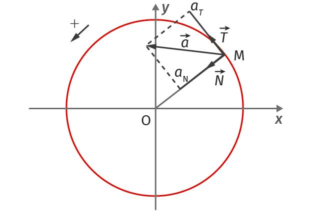 Représentation du vecteur accélération dans le repère de Frenet