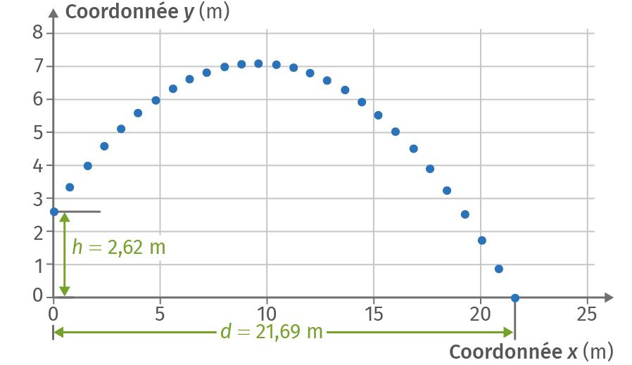 Graphe de la trajectoire y = f(x) du boulet