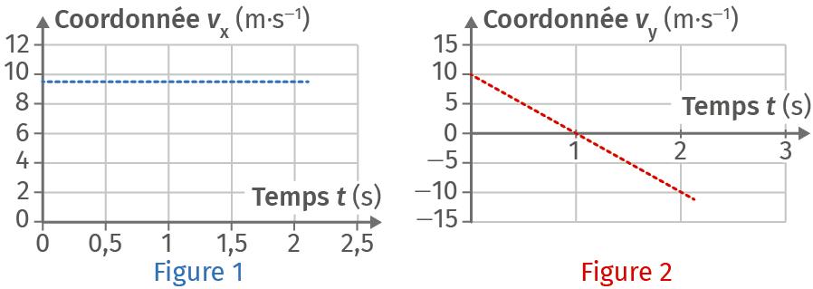 Graphes de vx(t) et vy(t)