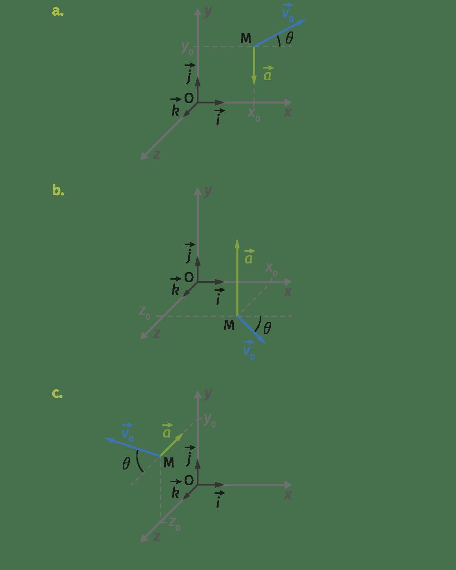 Représentations des conditions initiales de trois mouvements
