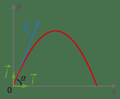Représentation du mouvement parabolique